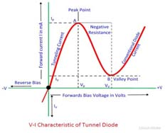 Tunnel Diode Characteristics