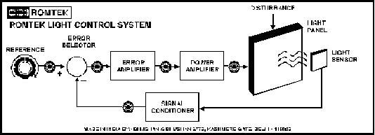 Light Intensity Control System